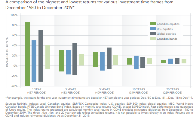 comparison of high and low returns on investment for various time frames